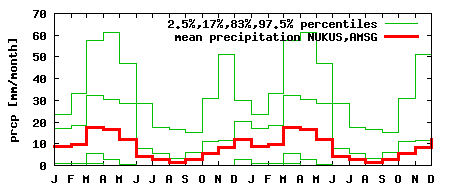 Variation in monthly precipitation at No'kis